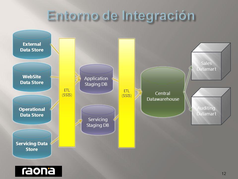 11 Plataforma ETL interna Alto rendimiento Elevada escalabilidad Seguridad y control Transformación DW Paso de Operación a Análisis Adaptación de negocio Control de integridad Filtrado de datos Proceso masivo de datos Gestión de errores Reprocesamiento Unificación de fuentes Control de calidad