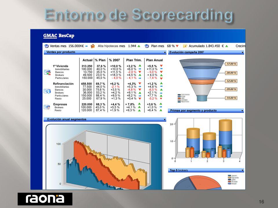 15 Dirección General Brokers & Bancos Dirección de Riesgos Dirección Operaciones