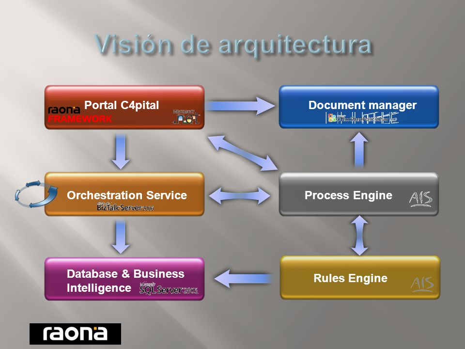 Rules Engine Portal C4pital Orchestration ServiceProcess Engine Database & Business Intelligence Document manager
