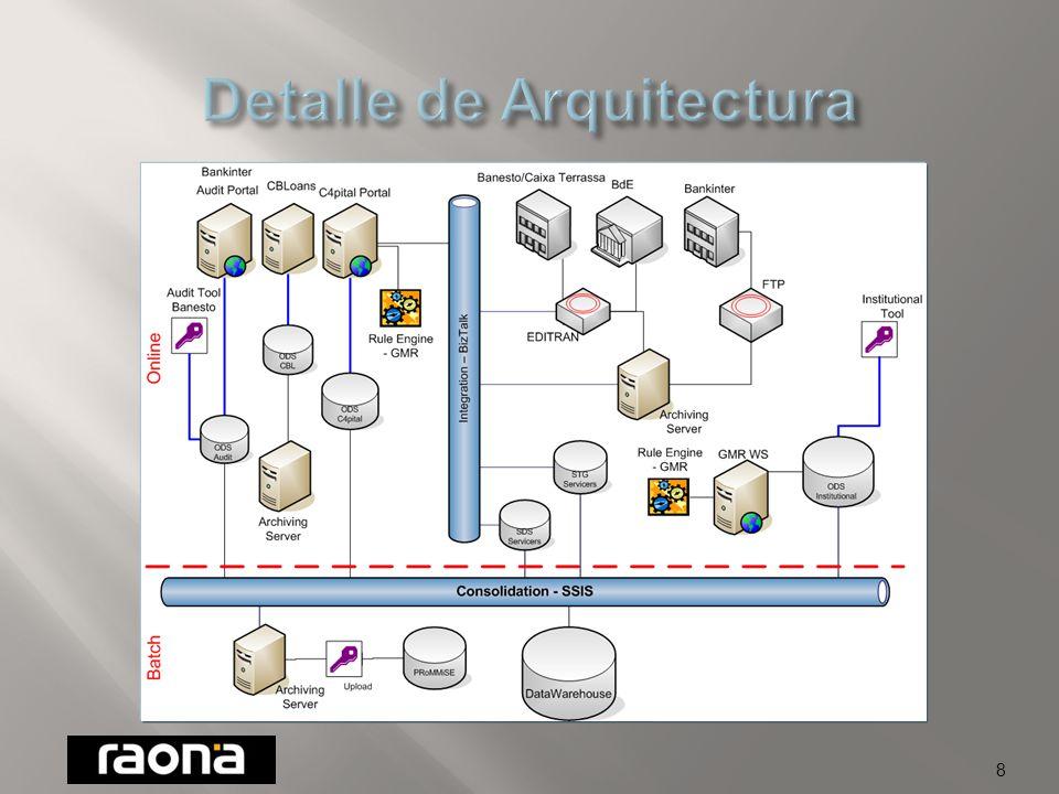 Rules Engine Portal C4pital Orchestration ServiceProcess Engine Database & Business Intelligence Document manager