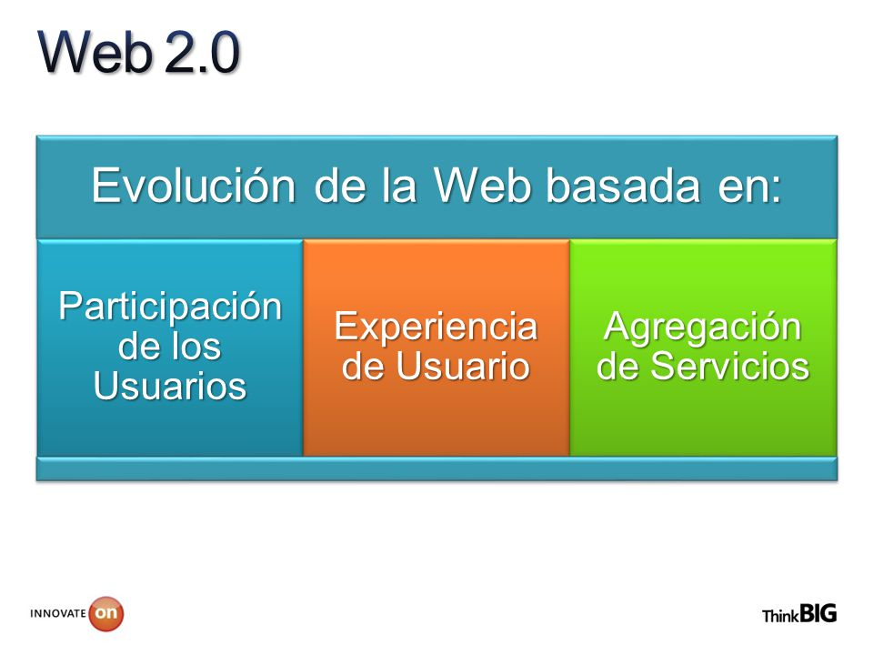 Evolución de la Web basada en: Participación de los Usuarios Experiencia de Usuario Agregación de Servicios