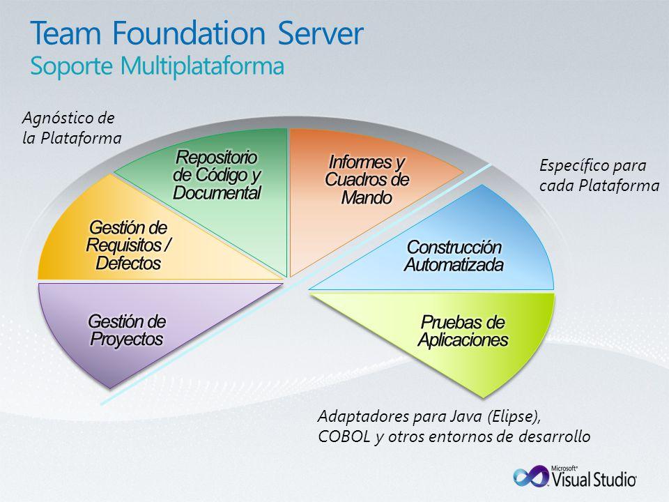 Agnóstico de la Plataforma Específico para cada Plataforma Adaptadores para Java (Elipse), COBOL y otros entornos de desarrollo