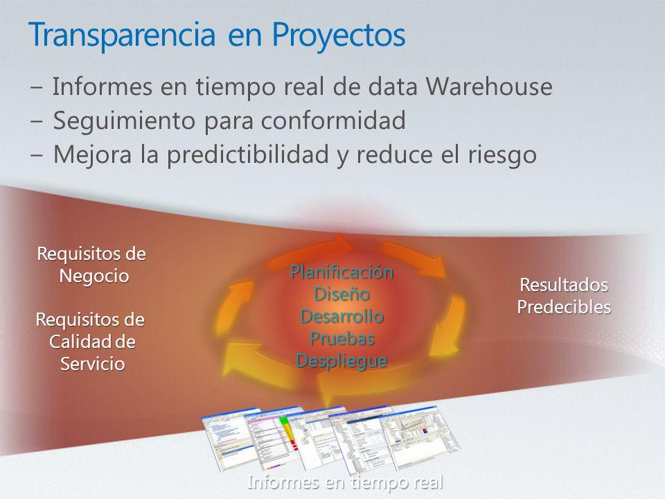 Requisitos de Negocio Calidad de Servicio ResultadosPredecibles Informes en tiempo real PlanificaciónDiseñoDesarrolloPruebasDespliegue
