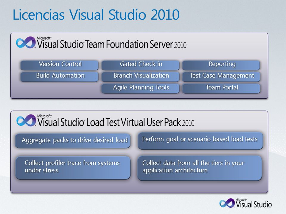 Reporting Team Portal Test Case Management Branch Visualization Version Control Build Automation Gated Check-in Agile Planning Tools Aggregate packs to drive desired load Collect profiler trace from systems under stress Perform goal or scenario based load tests Collect data from all the tiers in your application architecture