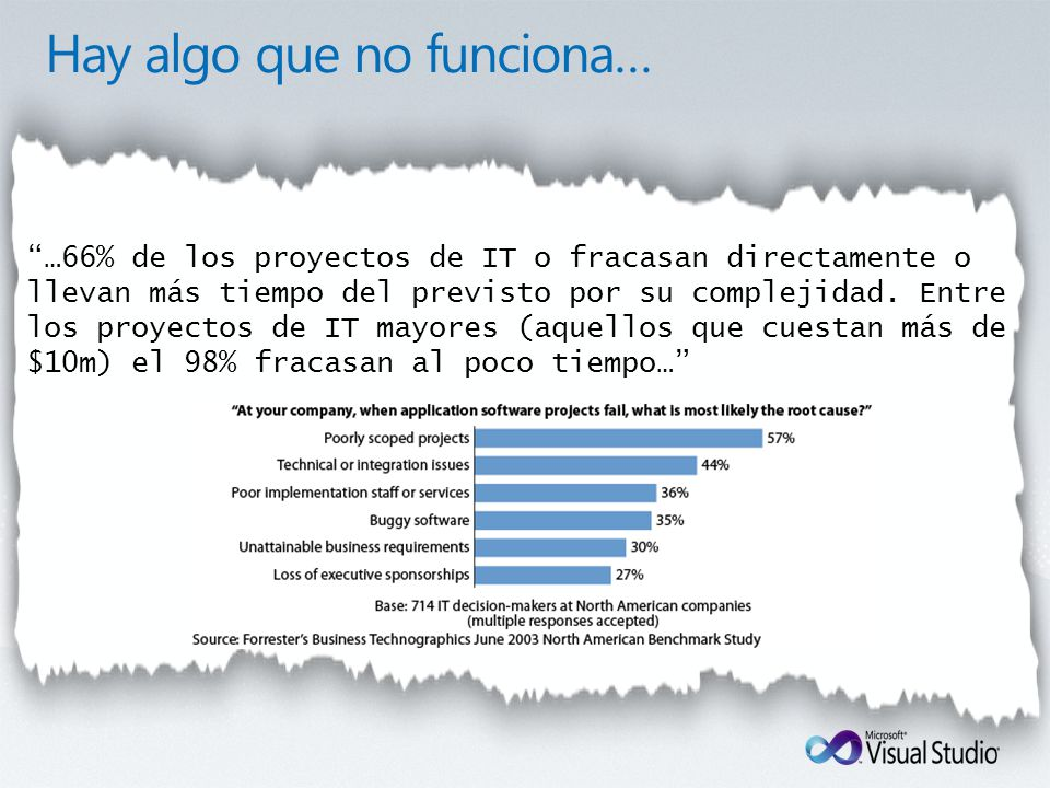 …66% of all IT projects either fail outright or take much longer to install than expected because of their complexity.