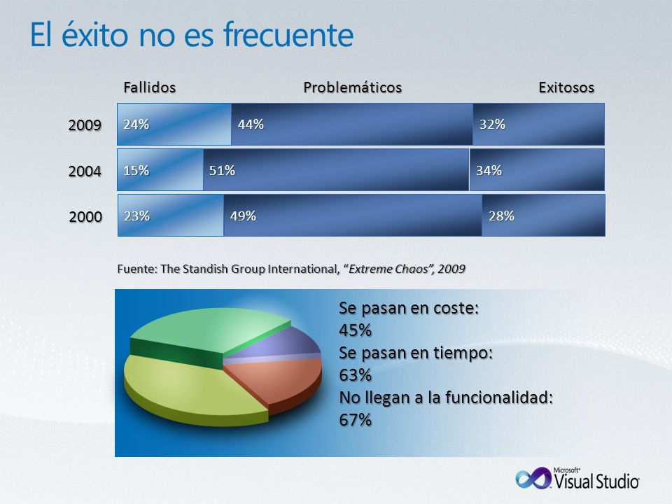 2000 28%23%49% ExitososProblemáticosFallidos Fuente: The Standish Group International, Extreme Chaos, 2009 Se pasan en coste: 45% Se pasan en tiempo: 63% No llegan a la funcionalidad: 67% 2004 34%15%51% 2009 32%24%44%