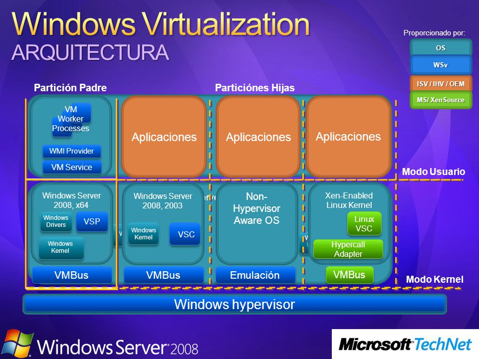 Windows Server 2008, x64 Windows Kernel Windows Drivers Aplicaciones Non- Hypervisor Aware OS Windows Server 2008, 2003 Windows Kernel VSC VMBus Emulación VMBus Designed for Windows Server Hardware Windows Server 2008, x64 Windows Kernel Xen-Enabled Linux Kernel Linux VSC Hypercall Adapter Partición PadreParticiónes Hijas VMBus Windows hypervisor VSP VM Service WMI Provider VM Worker ProcessesOS ISV / IHV / OEM WSv MS/ XenSource Modo Usuario Modo Kernel Proporcionado por: Windows Drivers