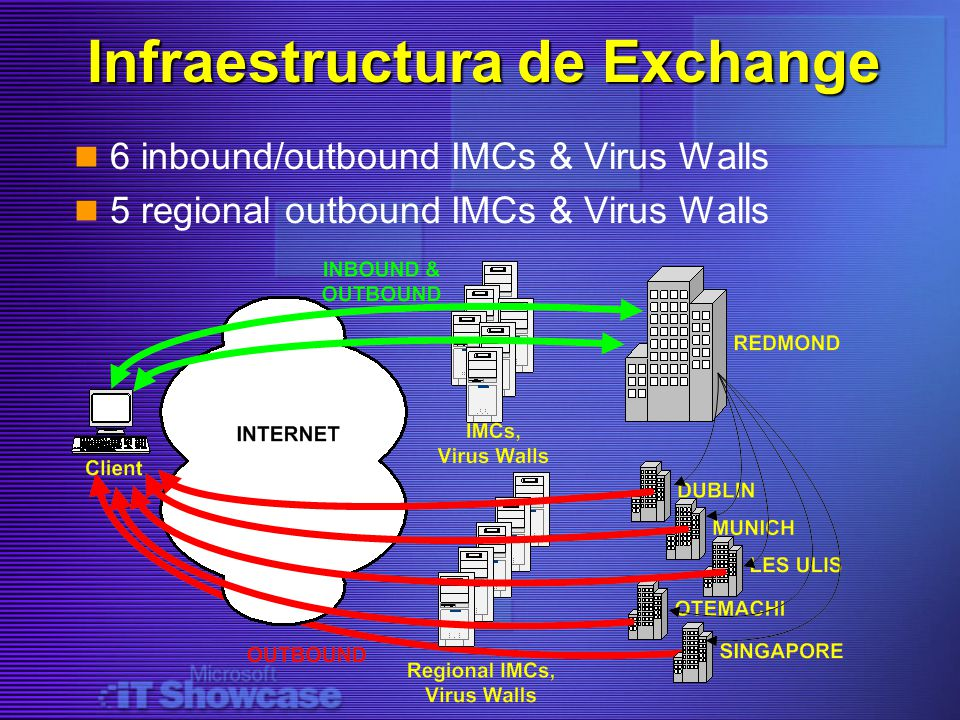 Infraestructura de Exchange 6 inbound/outbound IMCs & Virus Walls 5 regional outbound IMCs & Virus Walls