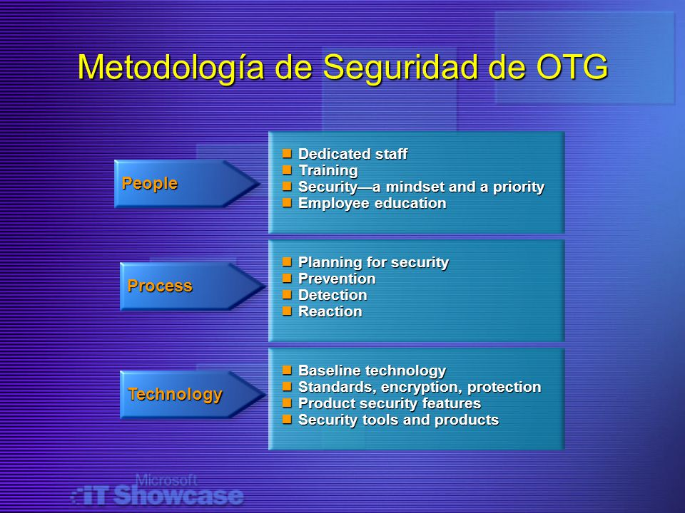 Metodología de Seguridad de OTG People Process Technology Dedicated staff Dedicated staff Training Training Securitya mindset and a priority Securitya mindset and a priority Employee education Employee education Planning for security Planning for security Prevention Prevention Detection Detection Reaction Reaction Baseline technology Baseline technology Standards, encryption, protection Standards, encryption, protection Product security features Product security features Security tools and products Security tools and products