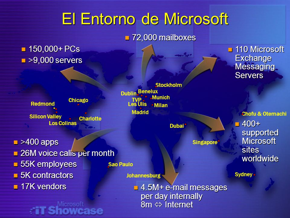 Sydney Chofu & Otemachi Les Ulis TVP Dublin Benelux Madrid Dubai Singapore Johannesburg Sao Paulo 72,000 mailboxes 72,000 mailboxes El Entorno de Microsoft Redmond Los Colinas Charlotte Chicago Milan Stockholm Munich 400+ supported Microsoft sites worldwide 400+ supported Microsoft sites worldwide 4.5M+ e-mail messages per day internally 8m Internet 4.5M+ e-mail messages per day internally 8m Internet >400 apps >400 apps 26M voice calls per month 26M voice calls per month 55K employees 55K employees 5K contractors 5K contractors 17K vendors 17K vendors 150,000+ PCs 150,000+ PCs >9,000 servers >9,000 servers 110 Microsoft Exchange Messaging Servers 110 Microsoft Exchange Messaging Servers Silicon Valley