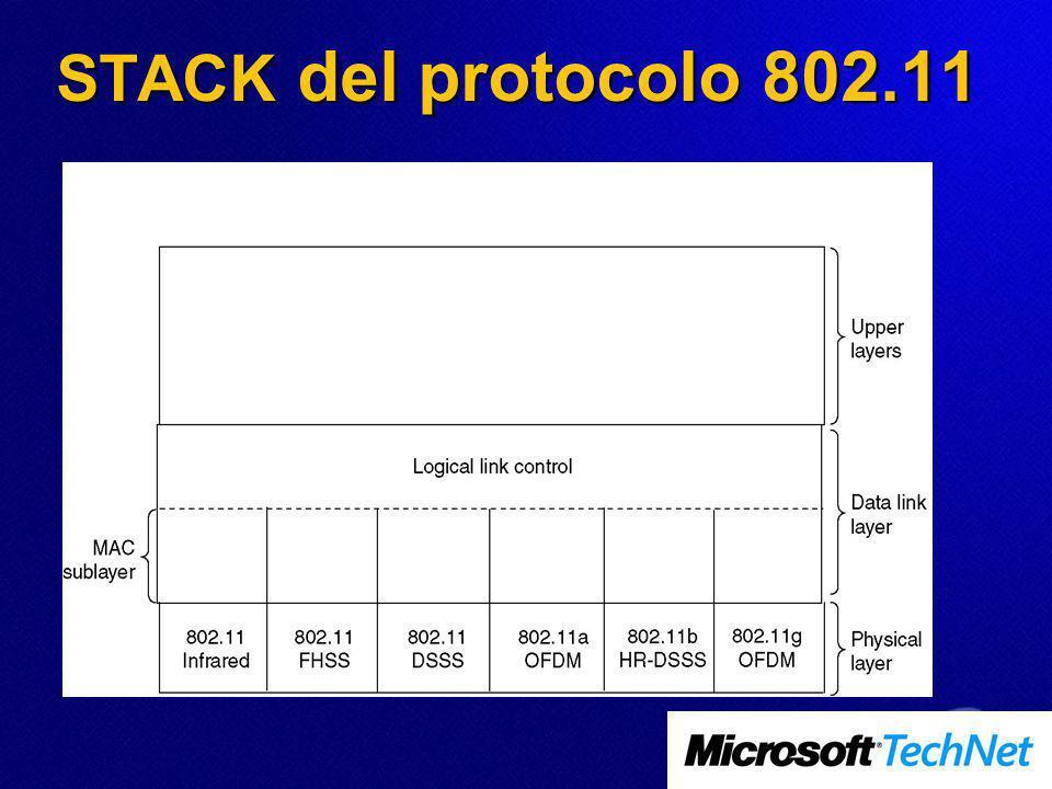 STACK del protocolo 802.11