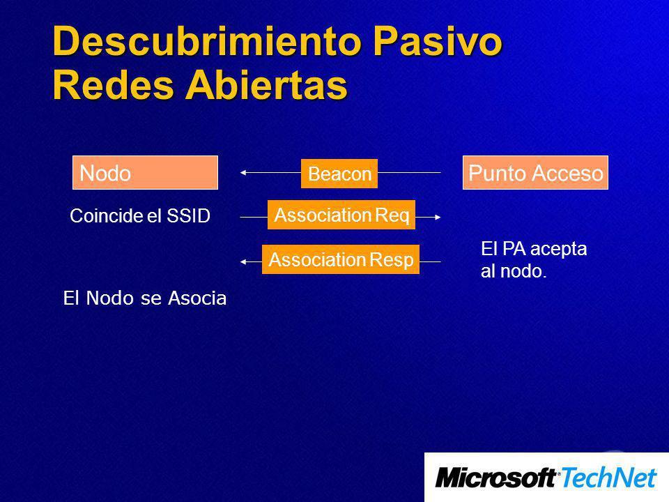 Descubrimiento Pasivo Redes Abiertas NodoPunto Acceso Beacon Coincide el SSID Association Req El PA acepta al nodo. Association Resp El Nodo se Asocia