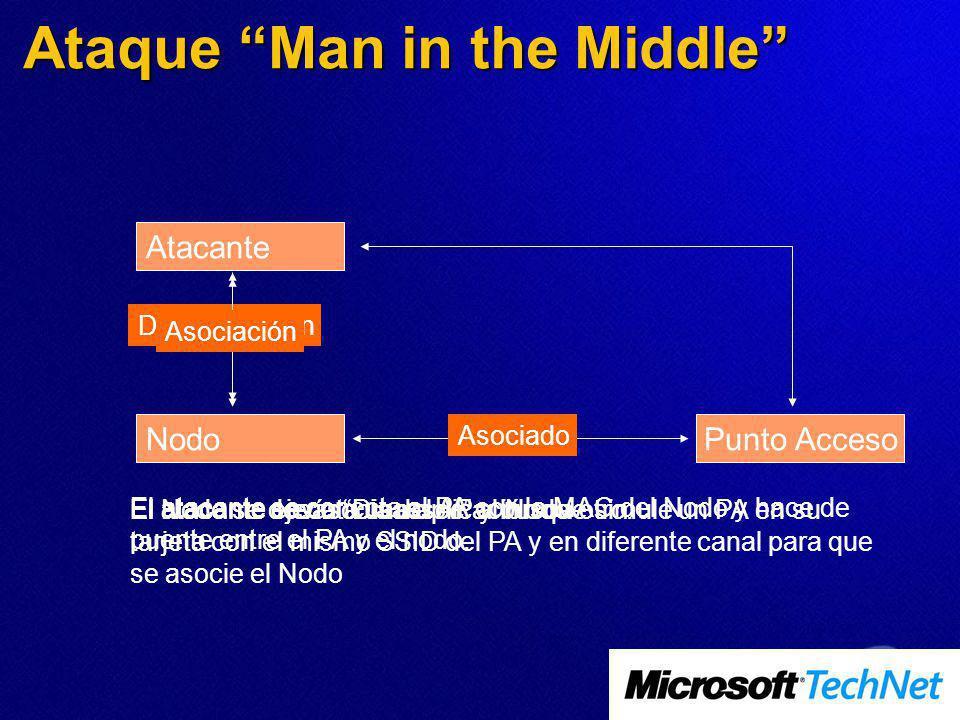 Ataque Man in the Middle Atacante NodoPunto Acceso Asociado El atacante envía Disassoc al NodoEl Nodo se desasocia del AP y busca otro.