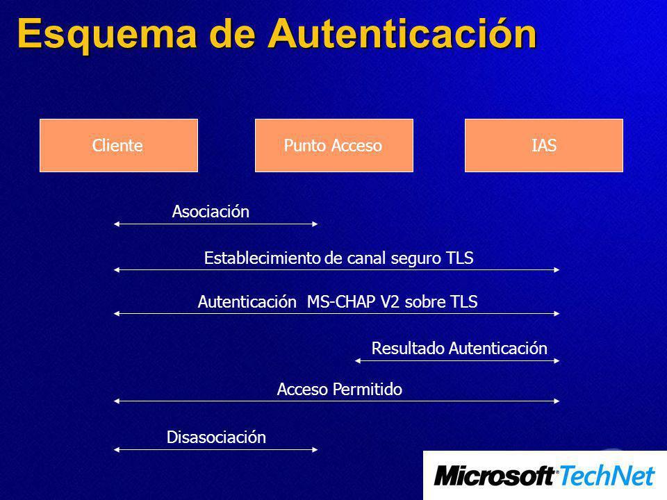 Esquema de Autenticación ClientePunto AccesoIAS Asociación Establecimiento de canal seguro TLS Autenticación MS-CHAP V2 sobre TLS Resultado Autenticación Disasociación Acceso Permitido