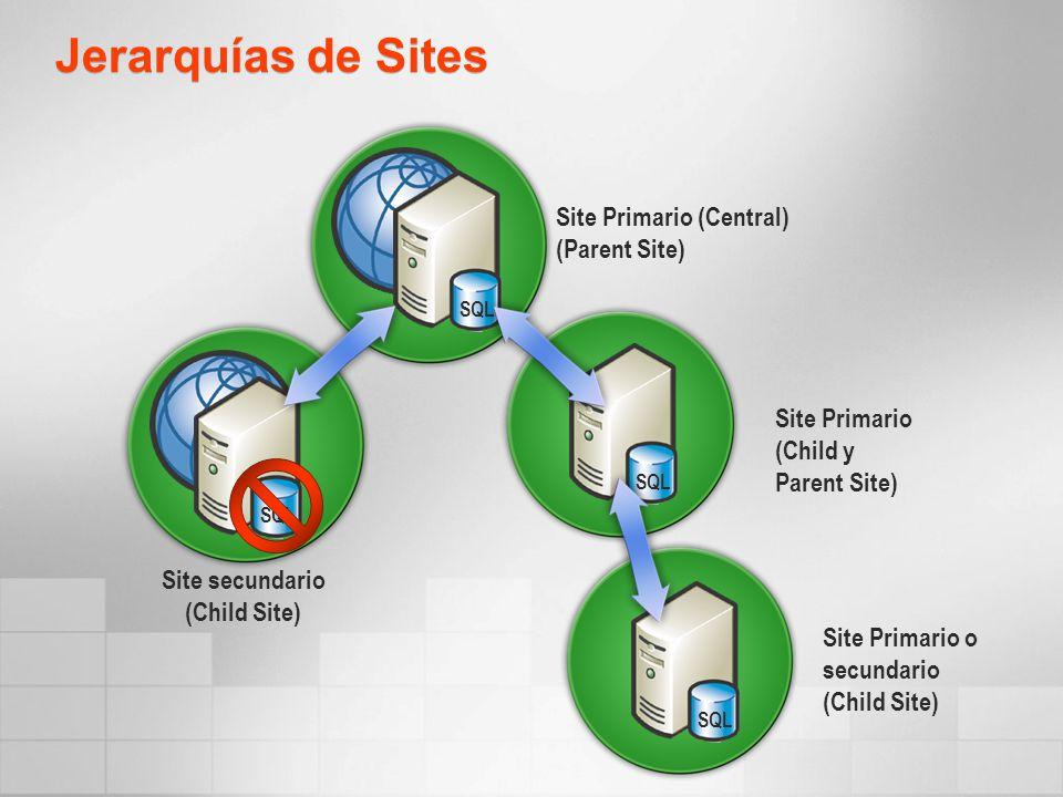 Jerarquías de Sites Site Primario (Child y Parent Site) Site secundario (Child Site) Site Primario (Central) (Parent Site) Site Primario o secundario