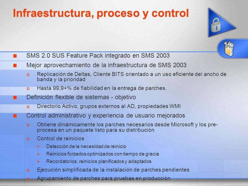 Infraestructura, proceso y control SMS 2.0 SUS Feature Pack integrado en SMS 2003 Mejor aprovechamiento de la infraestructura de SMS 2003 Replicación