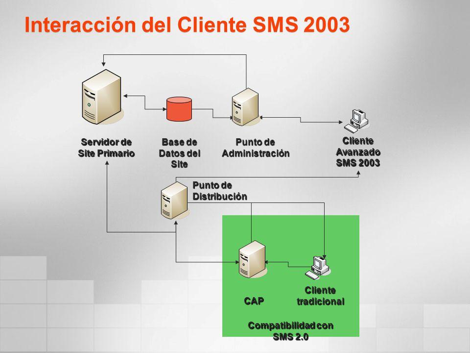 Interacción del Cliente SMS 2003 Servidor de Site Primario Base de Datos del Site Punto de Distribución CAP Cliente tradicional Cliente Avanzado SMS 2