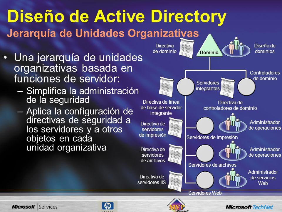 Diseño de Active Directory Jerarquía de Unidades Organizativas Una jerarquía de unidades organizativas basada en funciones de servidor: –Simplifica la administración de la seguridad –Aplica la configuración de directivas de seguridad a los servidores y a otros objetos en cada unidad organizativa Directiva de dominio Dominio Diseño de dominios Directiva de línea de base de servidor integrante Servidores integrantes Controladores de dominio Directiva de controladores de dominio Directiva de servidores de impresión Directiva de servidores de archivos Directiva de servidores IIS Servidores de impresión Servidores de archivos Servidores Web Administrador de operaciones Administrador de servicios Web