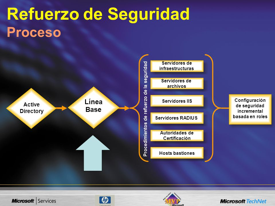 Refuerzo de Seguridad Proceso Servidores de infraestructuras Servidores de archivos Servidores IIS Autoridades de Certificación Hosts bastiones Active Directory Línea Base Servidores RADIUS Procedimientos de refuerzo de la seguridad Configuración de seguridad incremental basada en roles