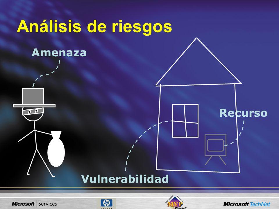 Amenaza Recurso Vulnerabilidad Análisis de riesgos