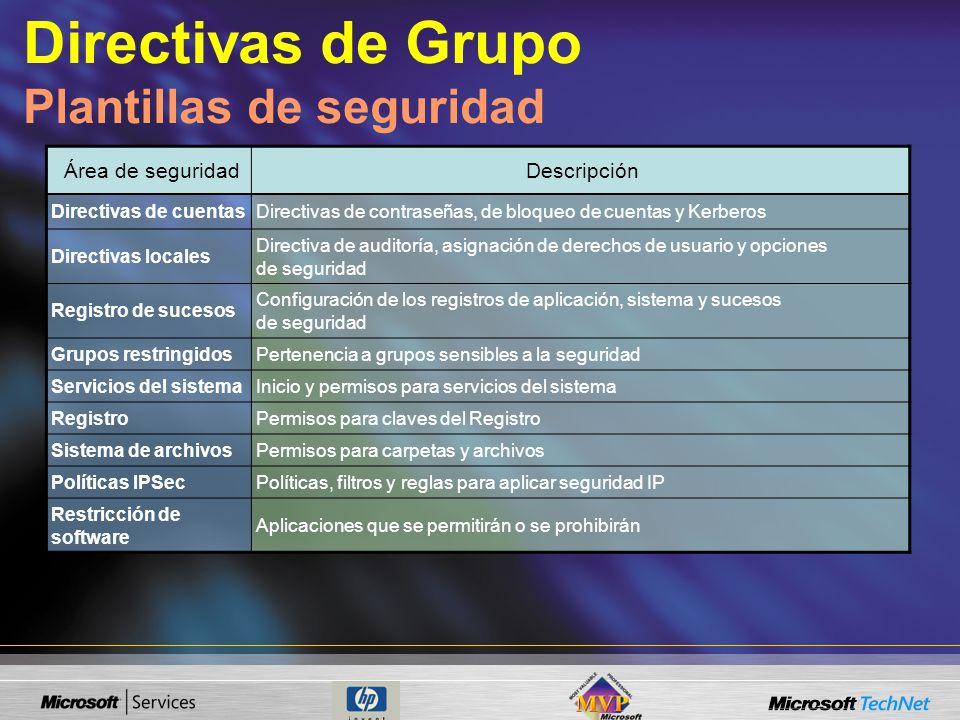 Área de seguridadDescripción Directivas de cuentasDirectivas de contraseñas, de bloqueo de cuentas y Kerberos Directivas locales Directiva de auditorí