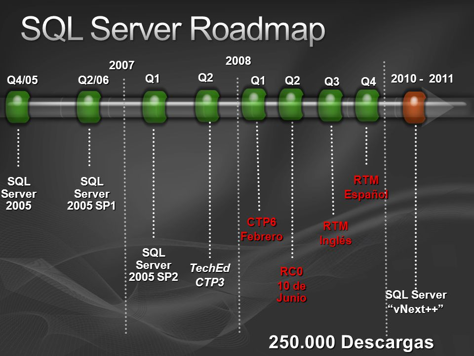 2010 - 2011 RC0 10 de Junio SQL Server vNext++ SQL Server 2005 SP2 2007 Q4/05 SQL Server 2005 Q2/06 SQL Server 2005 SP1 Q1 2008 TechEdCTP3 Q2 Q2 CTP6F