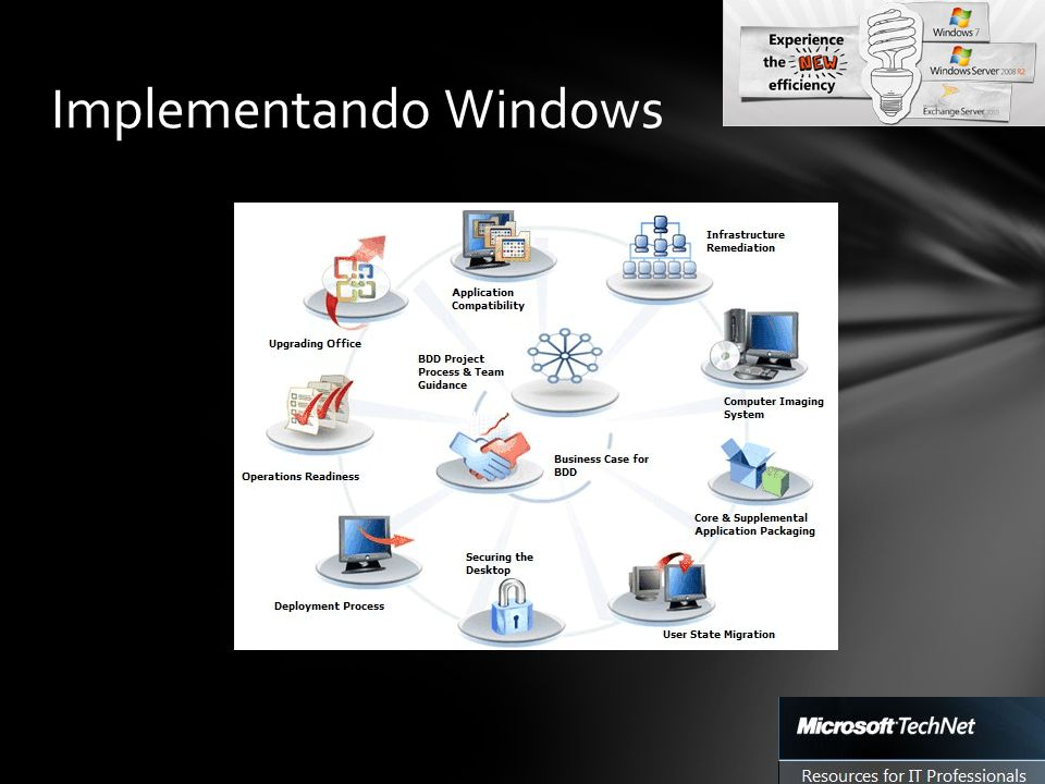 Implementando Windows