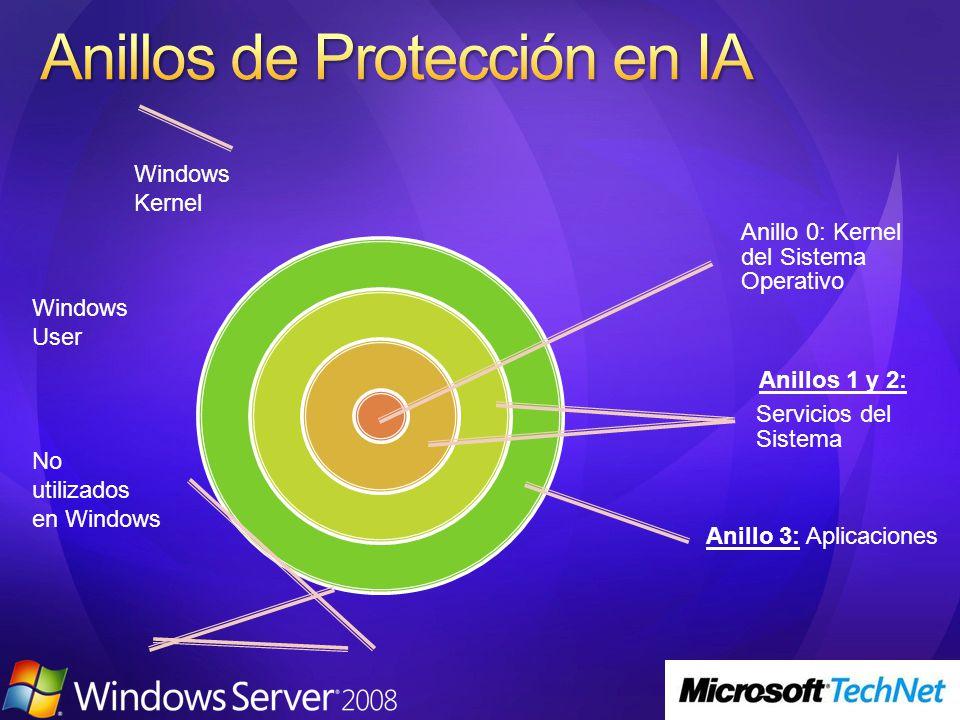 Anillo 0: Kernel del Sistema Operativo Anillos 1 y 2: Servicios del Sistema Anillo 3: Aplicaciones Windows Kernel Windows User No utilizados en Window