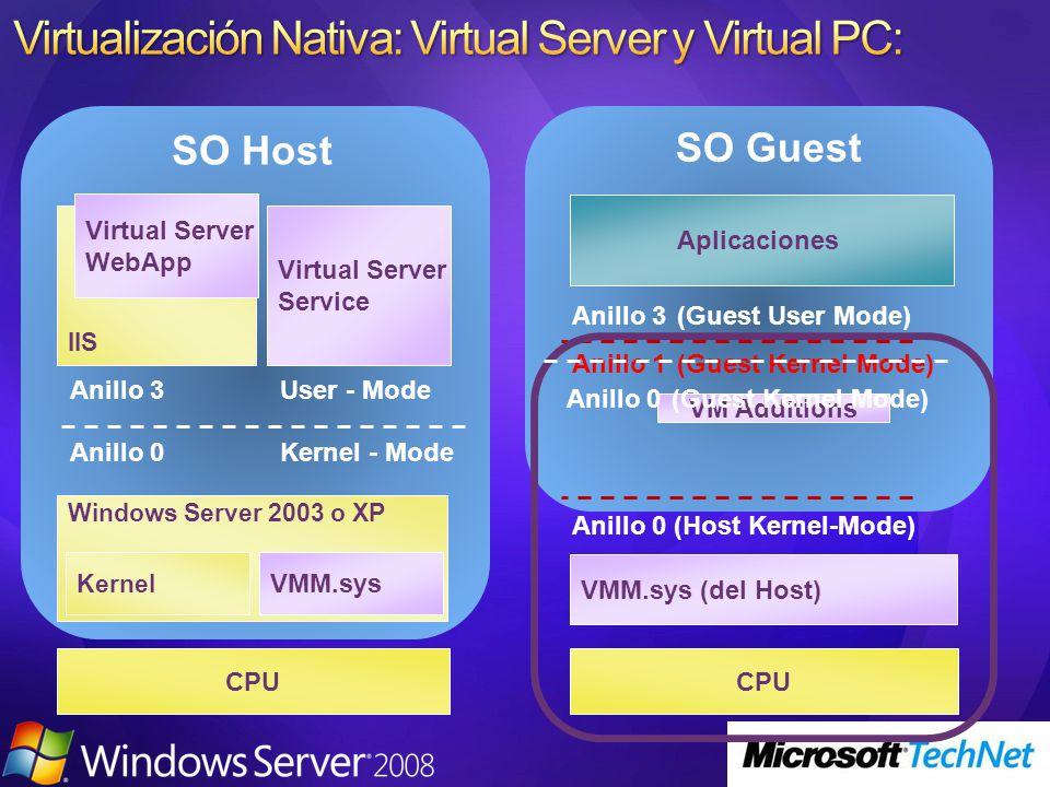 CPU Windows Server 2003 o XP Kernel VMM.sys Anillo 0Kernel - Mode Anillo 3User - Mode SO Host Virtual Server Service Anillo 0 (Host Kernel-Mode) Anill