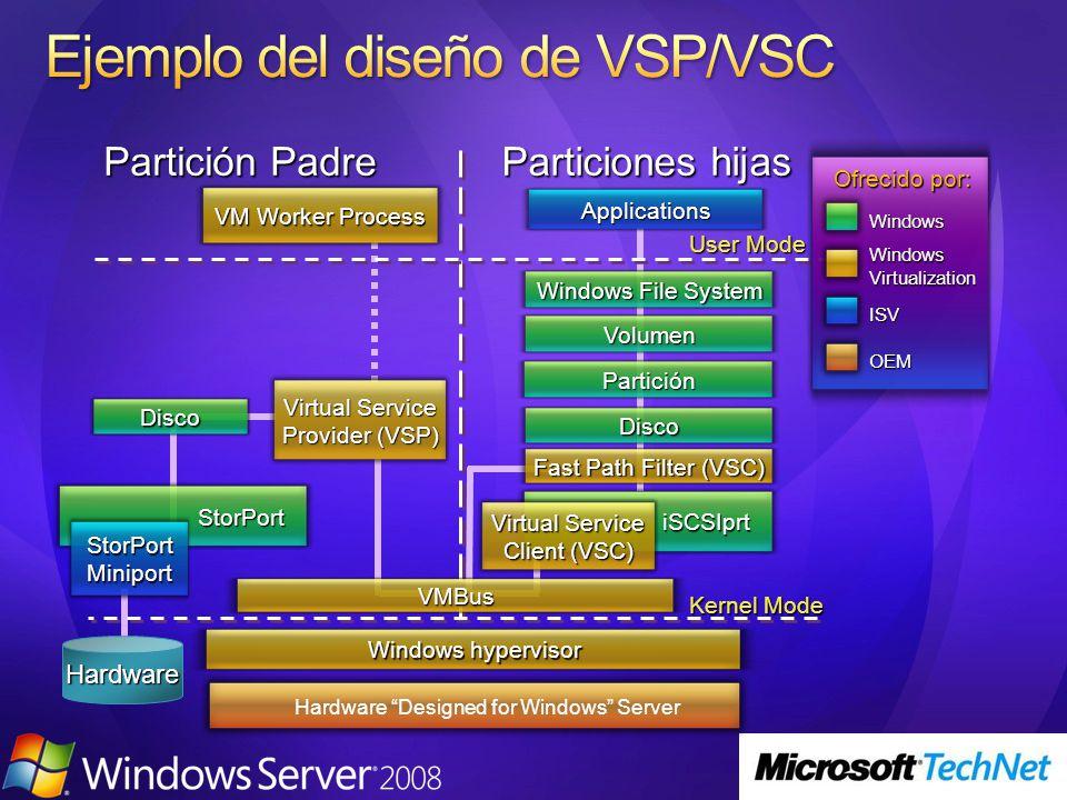 Partición Padre Particiones hijas Kernel Mode User Mode Windows hypervisor Applications Ofrecido por: Windows ISV OEM WindowsVirtualization VMBus Wind