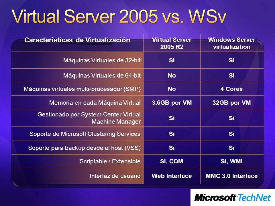 Características de Virtualización Virtual Server 2005 R2 Windows Server virtualization Máquinas Virtuales de 32-bitSi Máquinas Virtuales de 64-bitNoSi