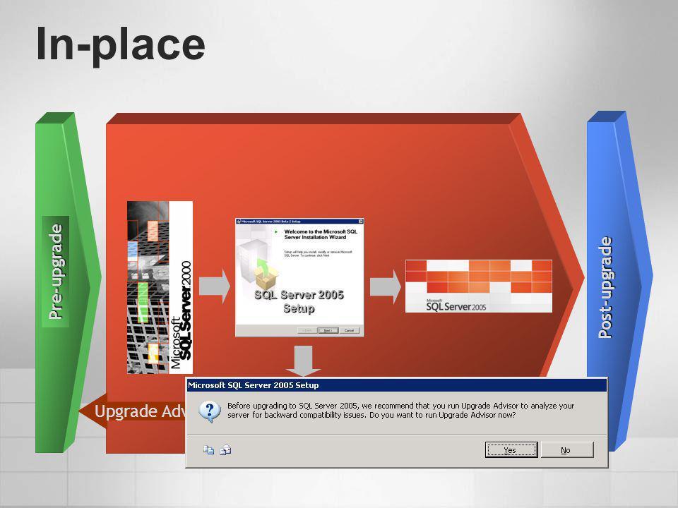 In-place Pre-upgrade Post-upgrade Upgrade Advisor SQL Server 2005 Setup