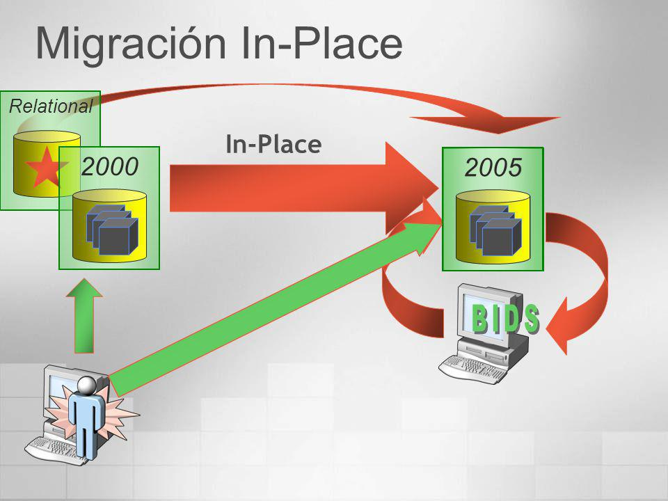 In-Place Relational 20002005 Migración In-Place