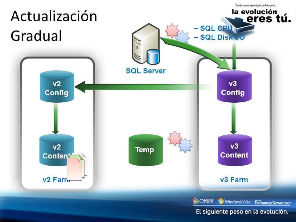 v3 Farm v2 Farm Actualización Gradual SQL Server – SQL CPU – SQL Disk I/O v3 Config v2 Content v2 Config v3 Content Temp