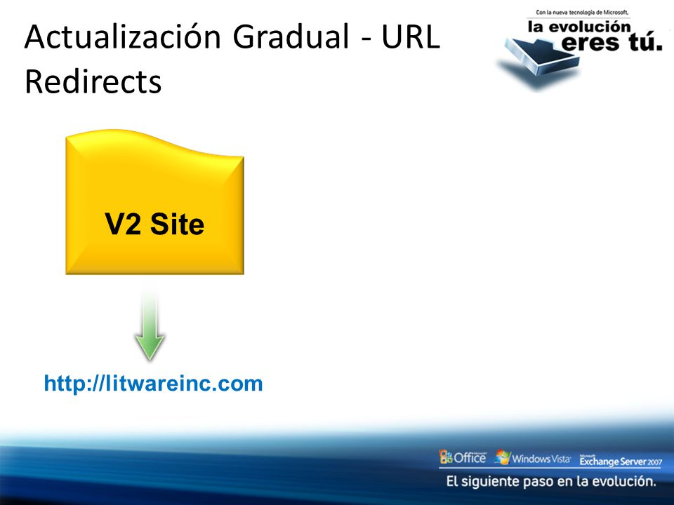 Actualización Gradual - URL Redirects http://litwareinc.com V2 Site