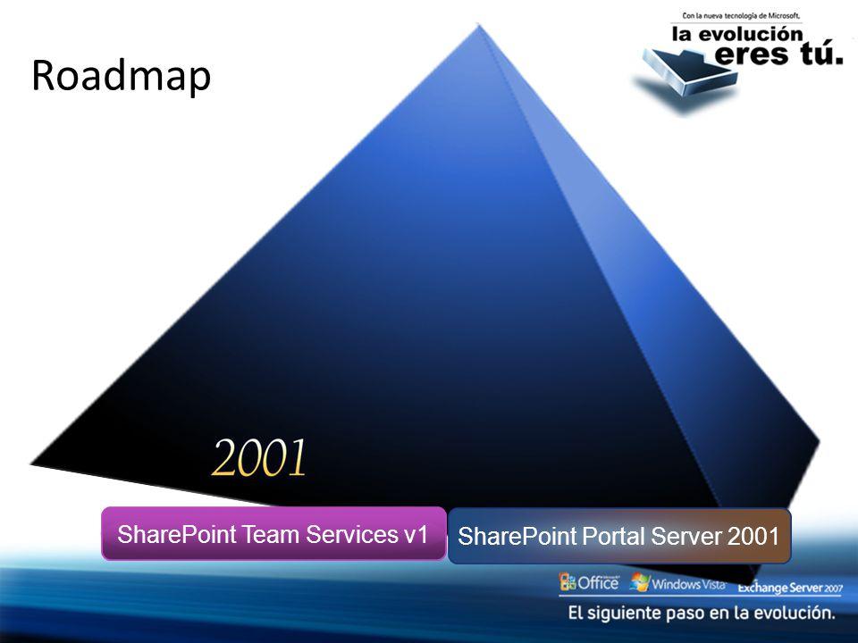 Roadmap SharePoint Portal Server 2001 SharePoint Team Services v1 Content Management Server 2002 SharePoint Portal Server 2003 Windows SharePoint Services v2