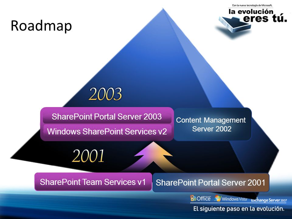 Actualización In-Place V2 Config DB V2 Site Collection V2 Search and User Profiles V3 Config DB V3 Site Collection V3 SSP DBs SharePoint Portal Server 2003 Office SharePoint Server 2007