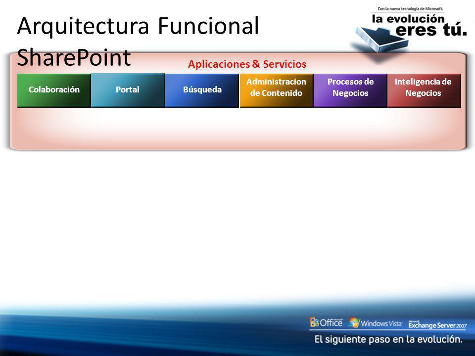 Aplicaciones & Servicios Arquitectura Funcional SharePoint Colaboración Portal Búsqueda Administracion de Contenido Procesos de Negocios Inteligencia
