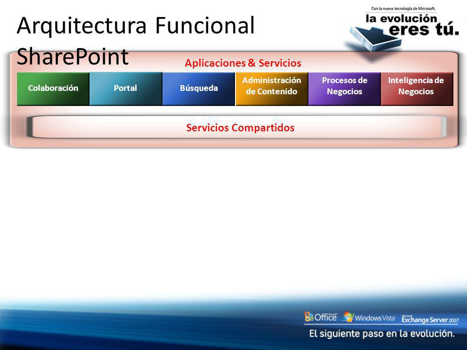 Aplicaciones & Servicios Arquitectura Funcional SharePoint Colaboración Portal Búsqueda Administración de Contenido Procesos de Negocios Inteligencia