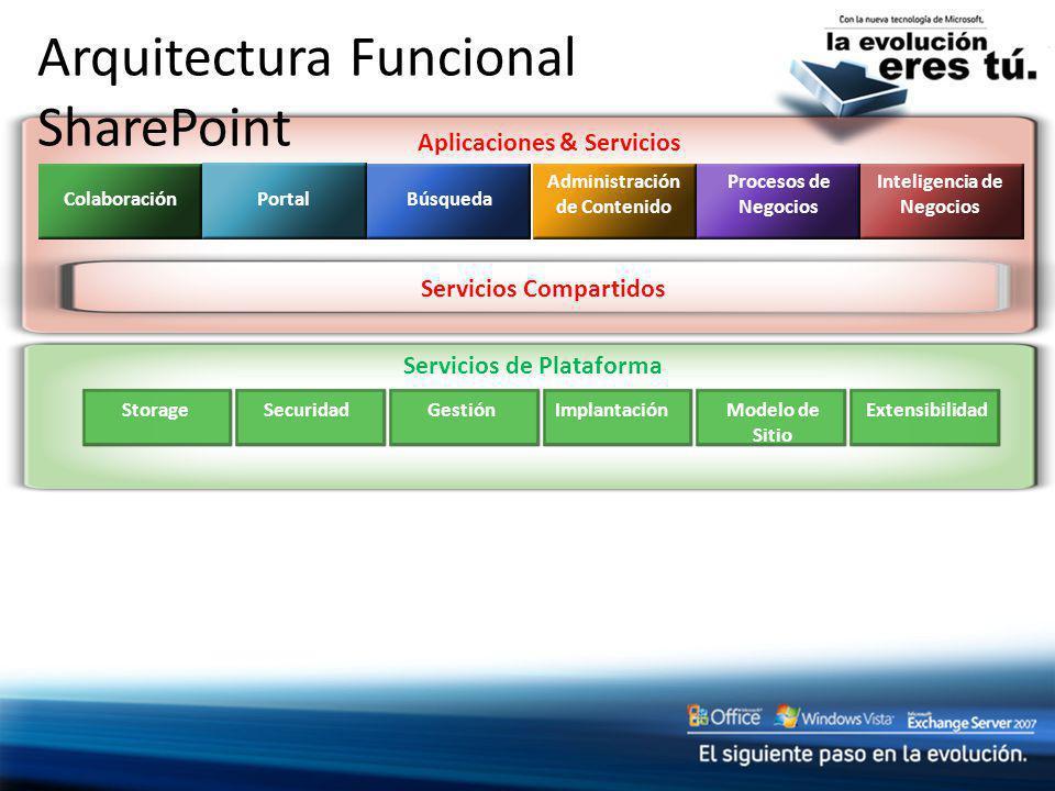Aplicaciones & Servicios Servicios de Plataforma Arquitectura Funcional SharePoint Colaboración Portal Búsqueda Administración de Contenido Procesos d