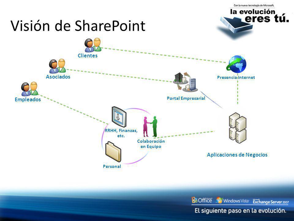 Visión de SharePoint Portal Empresarial Presencia Internet EmpleadosClientesAsociados Aplicaciones de Negocios RRHH, Finanzas, etc. Colaboración en Eq