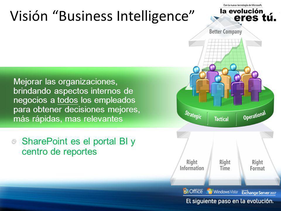 SharePoint es el portal BI y centro de reportes Mejorar las organizaciones, brindando aspectos internos de negocios a todos los empleados para obtener