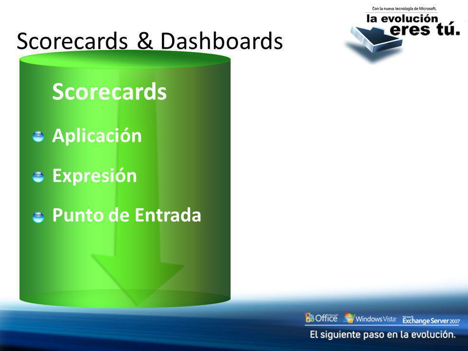 Scorecards & Dashboards Scorecards Aplicación Expresión Punto de Entrada