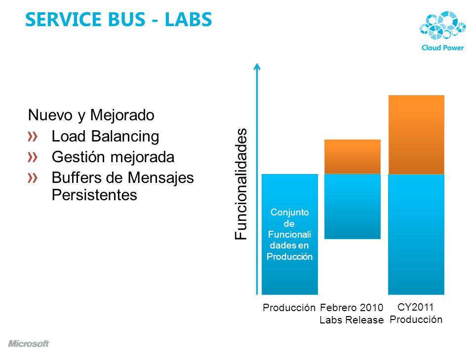 SERVICE BUS - LABS Conjunto de Funcionali dades en Producción Producción Funcionalidades Febrero 2010 Labs Release CY2011 Producción