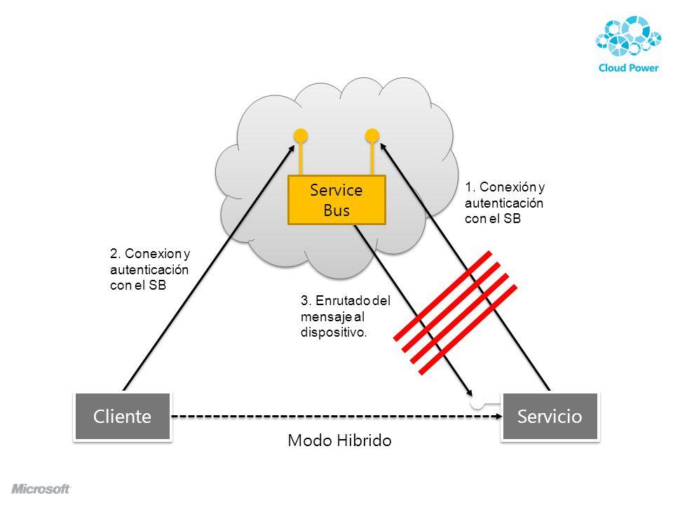 Service Bus Cliente 1. Conexión y autenticación con el SB 2.