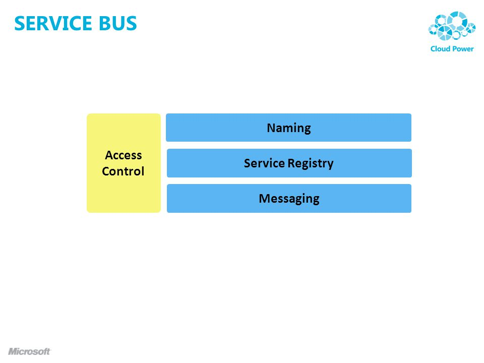 SERVICE BUS Service Registry Access Control Messaging Naming