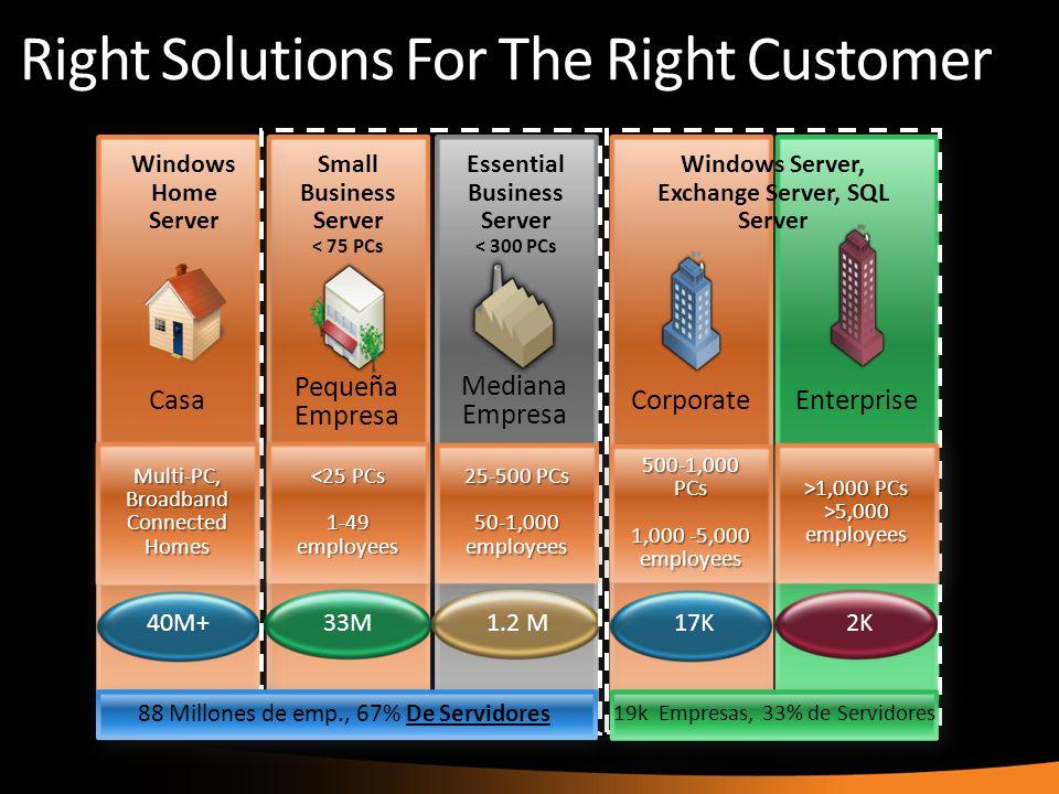 Mediana Empresa 1.2 M33M Pequeña Empresa 17K CorporateEnterprise 2K40M+ Casa 19k Empresas, 33% de Servidores Windows Home Server Small Business Server
