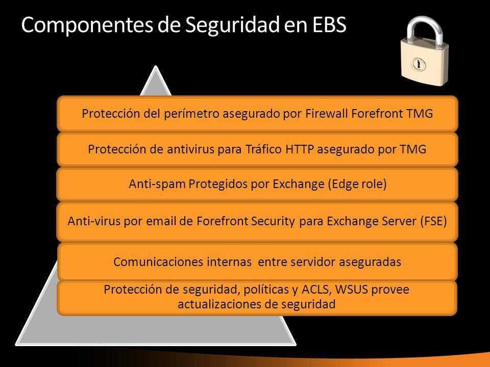 Componentes de Seguridad en EBS Protección del perímetro asegurado por Firewall Forefront TMG Protección de antivirus para Tráfico HTTP asegurado por TMG Anti-spam Protegidos por Exchange (Edge role) Anti-virus por email de Forefront Security para Exchange Server (FSE) Comunicaciones internas entre servidor aseguradas Protección de seguridad, políticas y ACLS, WSUS provee actualizaciones de seguridad