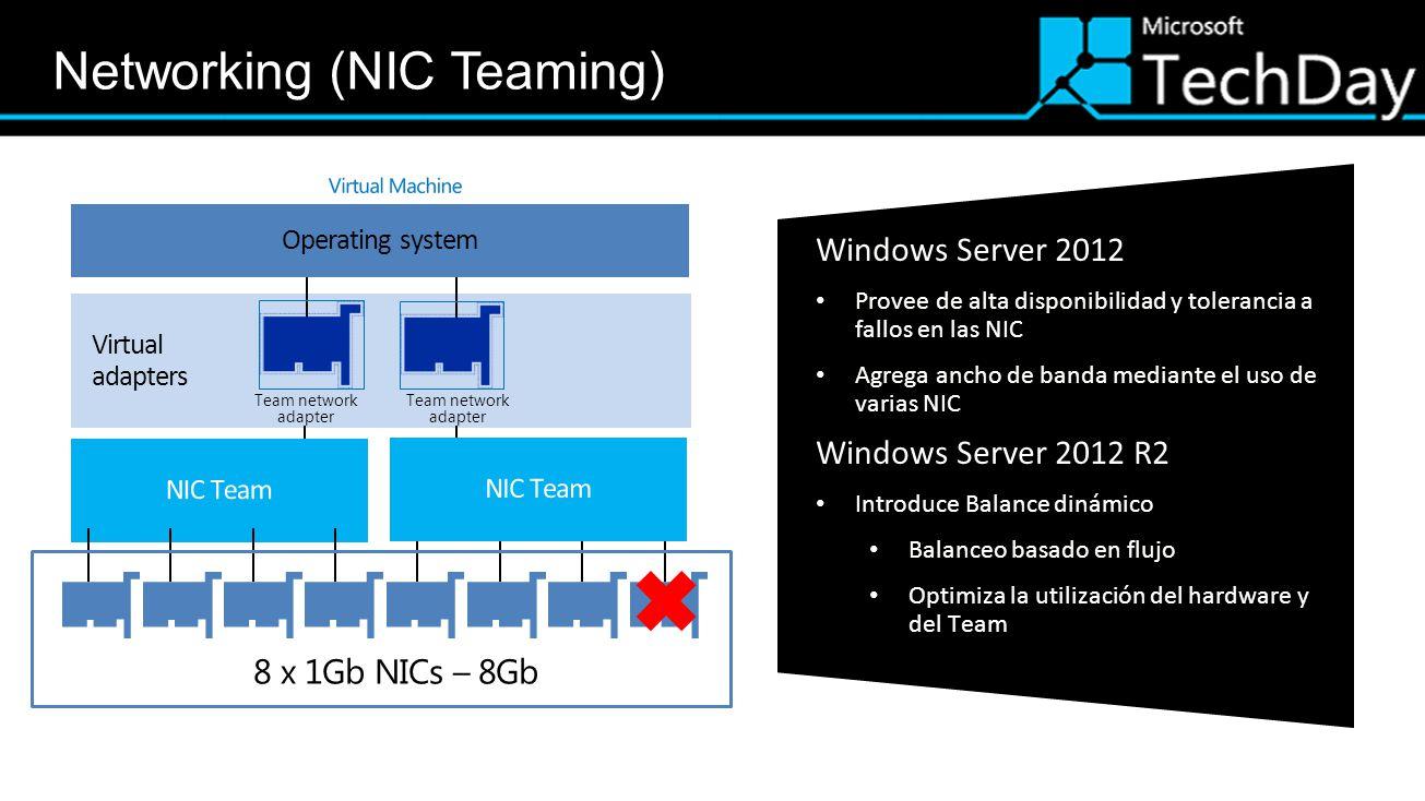 Windows Server 2012 Provee de alta disponibilidad y tolerancia afallos en las NIC Agrega ancho de banda mediante el uso devarias NIC Windows Server 20