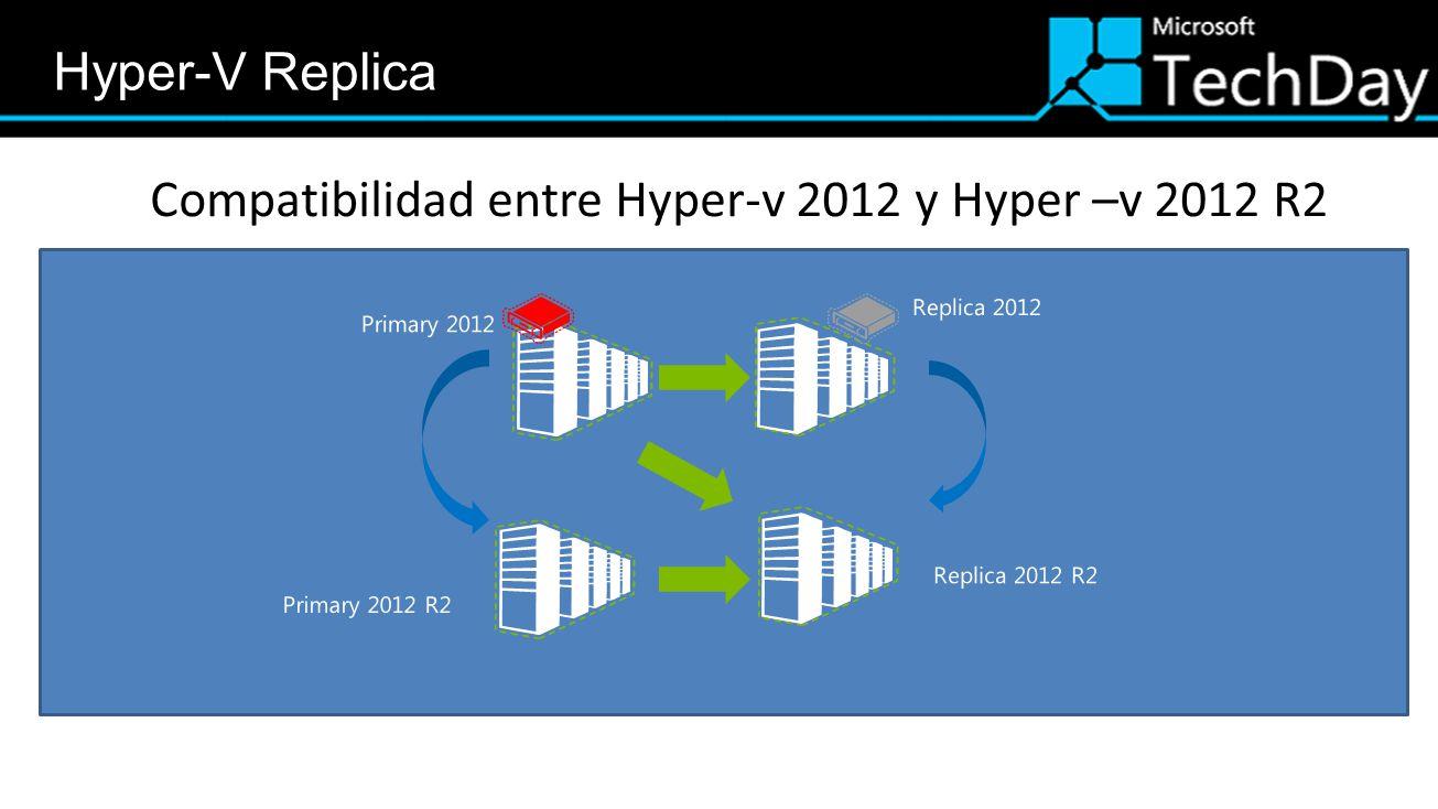 Compatibilidad entre Hyper-v 2012 y Hyper –v 2012 R2 Primary 2012 Replica 2012 Replica 2012 R2 Primary 2012 R2